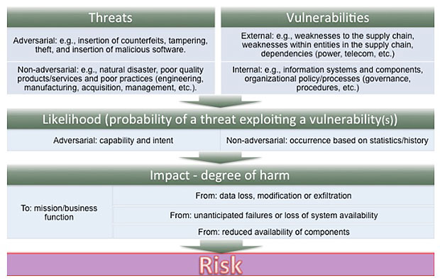 NIST Publishes Supply Chain Risk Guide - BankInfoSecurity
